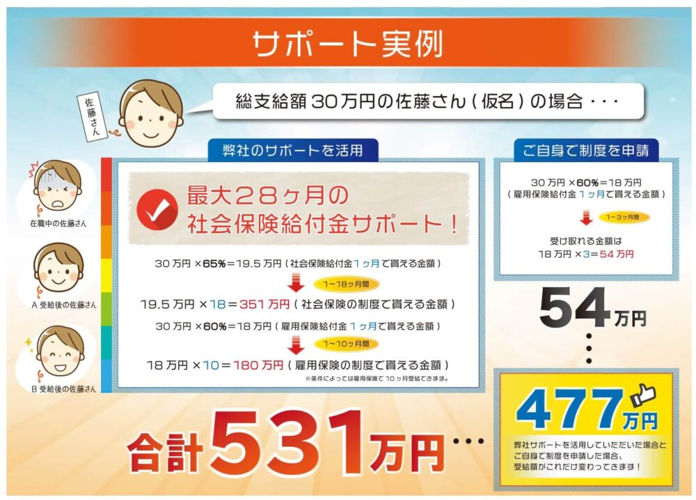 社会保険給付金サポートの実例